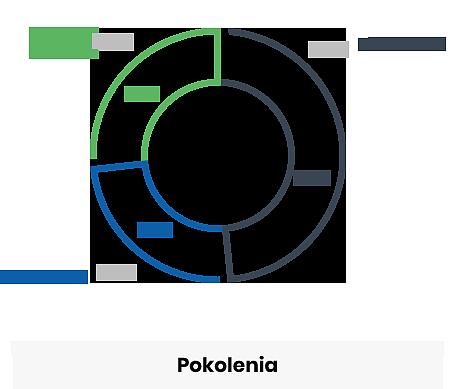diagram-pokolenia